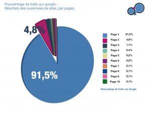 Référencement naturel pourcentage de trafic sur Google